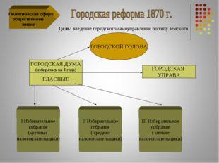 Политическая сфера общественной жизни Цель: введение городского самоуправлен