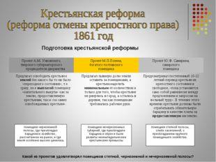 Подготовка крестьянской реформы помещики черноземной полосы, где преобладал б
