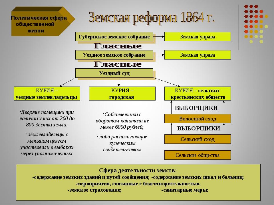 Политическая сфера общественной жизни Губернское земское собрание Земская уп...
