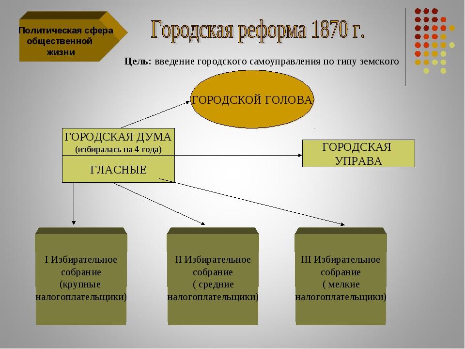 Политическая сфера общественной жизни Цель: введение городского самоуправлен...