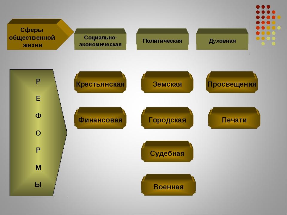 Сферы общественной жизни Социально- экономическая Политическая Духовная Р Е Ф...