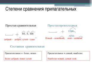 Степени сравнения прилагательных Простая сравнительная Простая превосходная Е