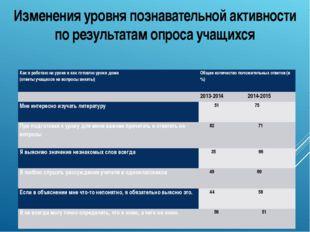 Изменения уровня познавательной активности по результатам опроса учащихся Как