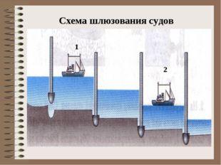 Схема шлюзования судов 1 2