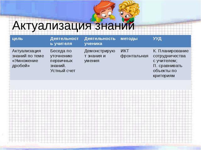 Актуализация знаний цель Деятельность учителя Деятельность ученика методы УУД...