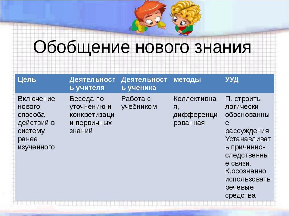Обобщение нового знания Цель Деятельность учителя Деятельность ученика методы...