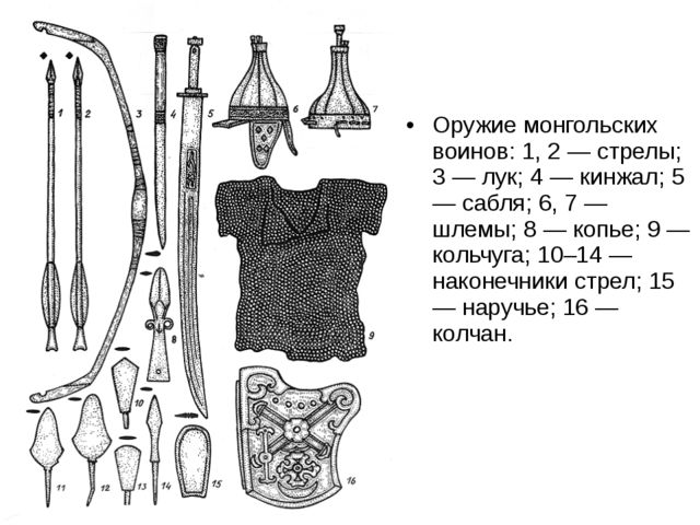 Оружие монгольских воинов: 1, 2 — стрелы; 3 — лук; 4 — кинжал; 5 — сабля; 6,...