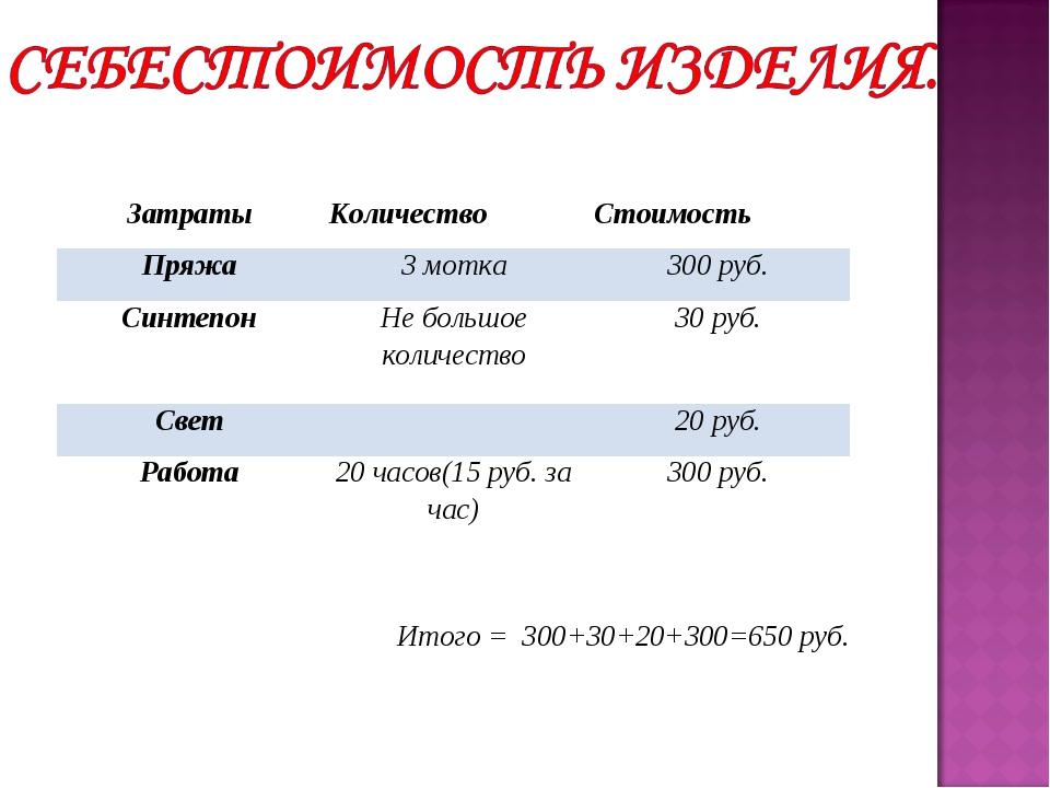 Итого = 300+30+20+300=650 руб. ЗатратыКоличествоСтоимость Пряжа3 мотка300...