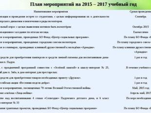 План мероприятий на 2015 – 2017 учебный год № Наименование мероприятия Сроки