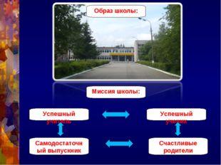 Образ школы: Миссия школы: Успешный учитель Успешный ученик Самодостаточный в