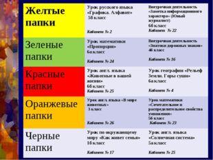 Желтые папкиУрок русского языка «Графика. Алфавит» 5б класс Кабинет № 2Внеу