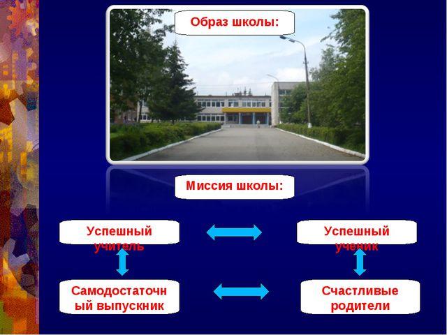 Образ школы: Миссия школы: Успешный учитель Успешный ученик Самодостаточный в...