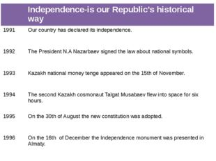 Independence-is our Republic's historical way 1991 Our country has declaredi
