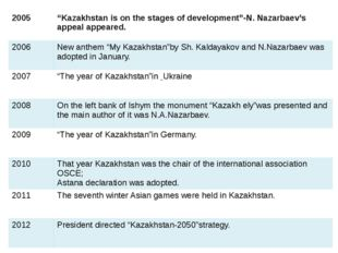"2005 ""Kazakhstan is on the stagesof development""-N.Nazarbaev'sappeal appeared"
