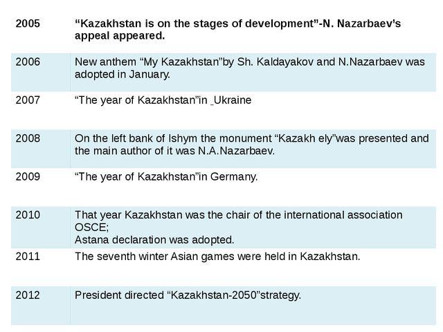 "2005 ""Kazakhstan is on the stagesof development""-N.Nazarbaev'sappeal appeared..."