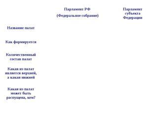 Парламент РФ (Федеральное собрание)Парламент субъекта Федерации Название п