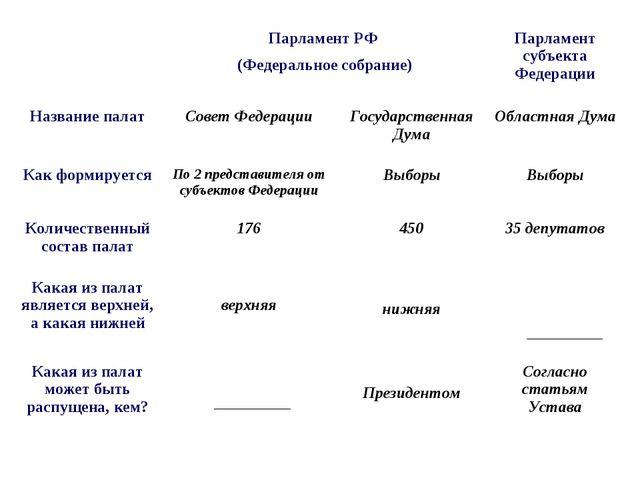 Парламент РФ (Федеральное собрание)Парламент субъекта Федерации Название п...