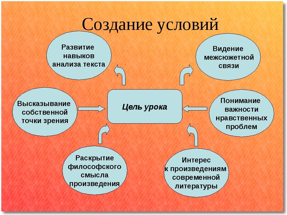 Создание условий Цель урока Видение межсюжетной связи Понимание важности нрав...