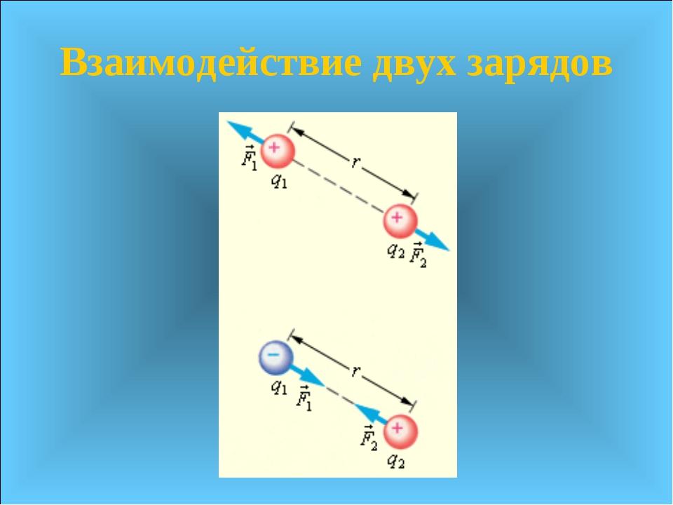 Взаимодействие двух зарядов