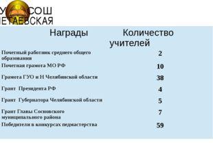 МОУ СОШ ПОЛЕТАЕВСКАЯ Награды Количество учителей Почетный работник среднего