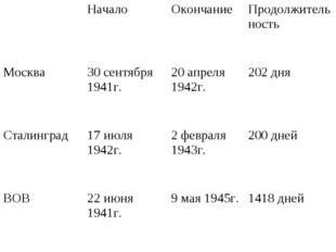 Начало Окончание Продолжительность Москва30 сентября 1941г.20 апреля 194