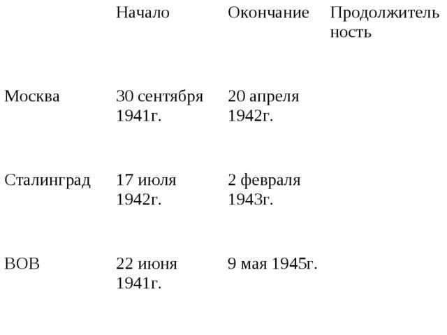 Начало Окончание Продолжительность Москва30 сентября 1941г.20 апреля 194...