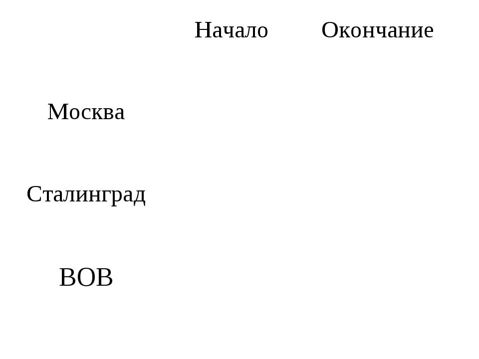 НачалоОкончание Москва Сталинград ВОВ