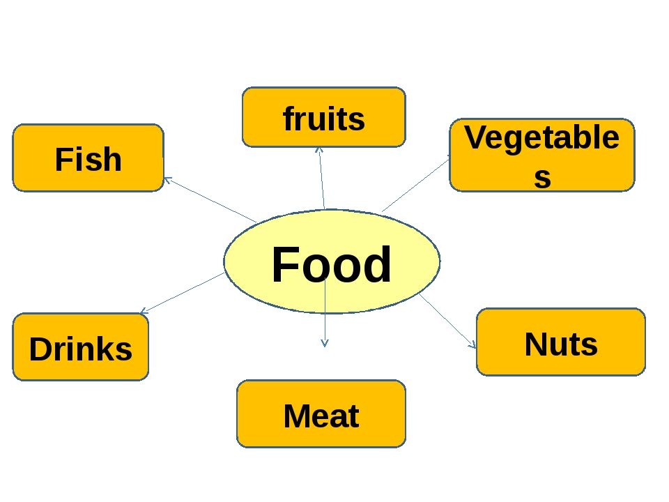 Food fruits Vegetables Nuts Meat Drinks Fish