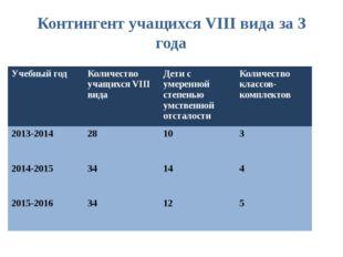 Контингент учащихся VIII вида за 3 года Учебныйгод Количество учащихсяVIIIвид