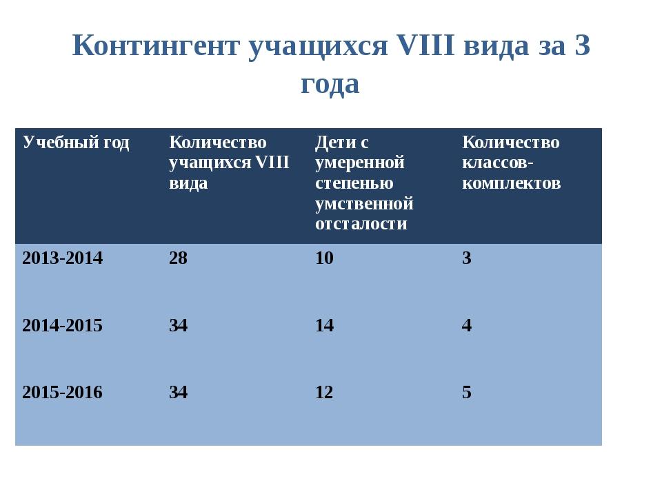 Контингент учащихся VIII вида за 3 года Учебныйгод Количество учащихсяVIIIвид...