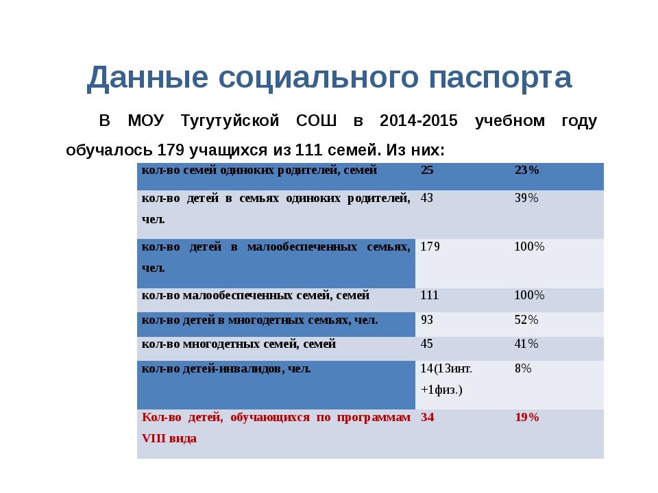 Данные социального паспорта В МОУ Тугутуйской СОШ в 2014-2015 учебном году об...