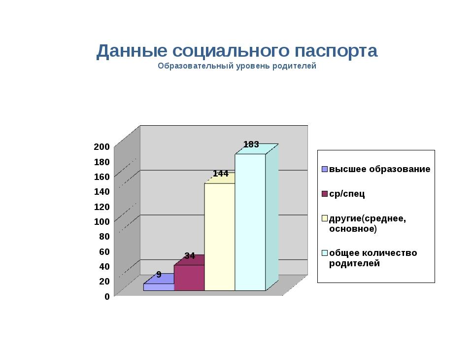 Данные социального паспорта Образовательный уровень родителей