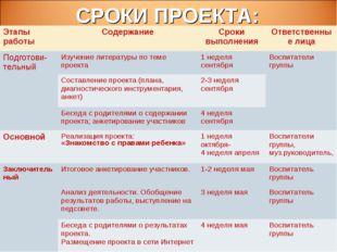 СРОКИ ПРОЕКТА: Этапы работыСодержаниеСроки выполненияОтветственные лица По