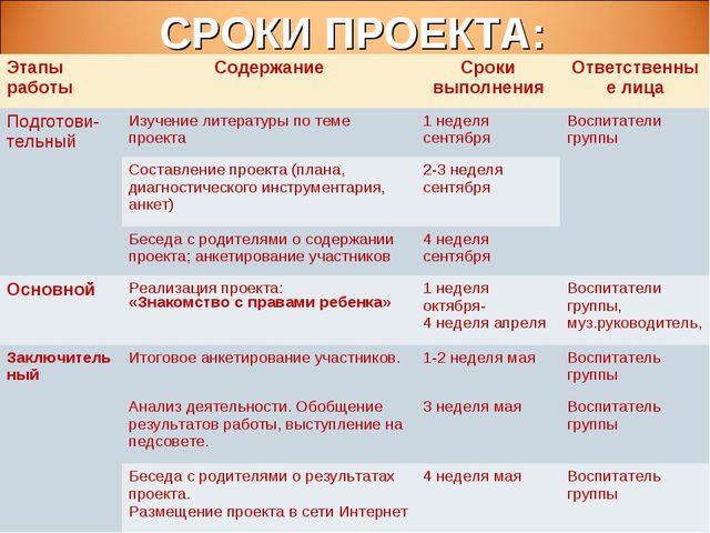СРОКИ ПРОЕКТА: Этапы работыСодержаниеСроки выполненияОтветственные лица По...