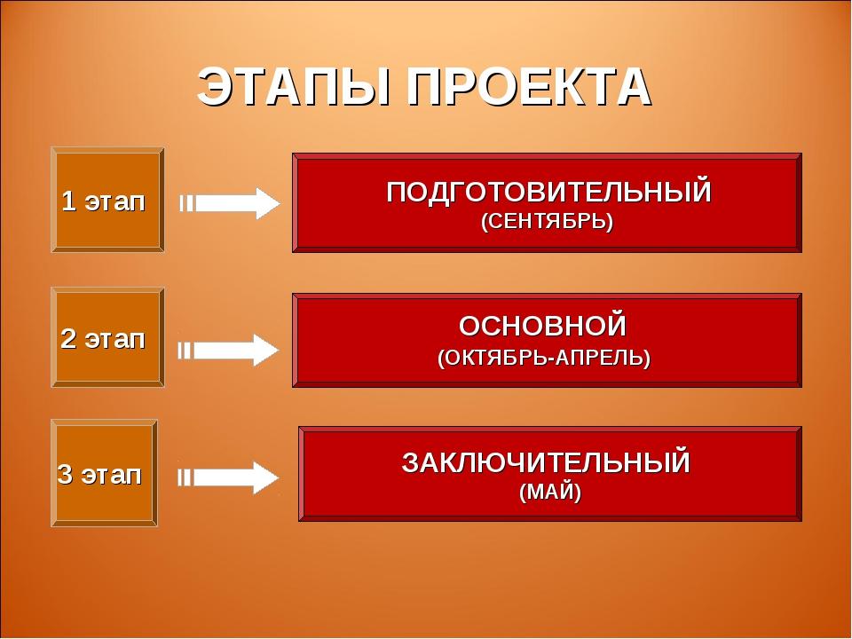 ЭТАПЫ ПРОЕКТА 1 этап 3 этап 2 этап ЗАКЛЮЧИТЕЛЬНЫЙ (МАЙ) ОСНОВНОЙ (ОКТЯБРЬ-АПР...