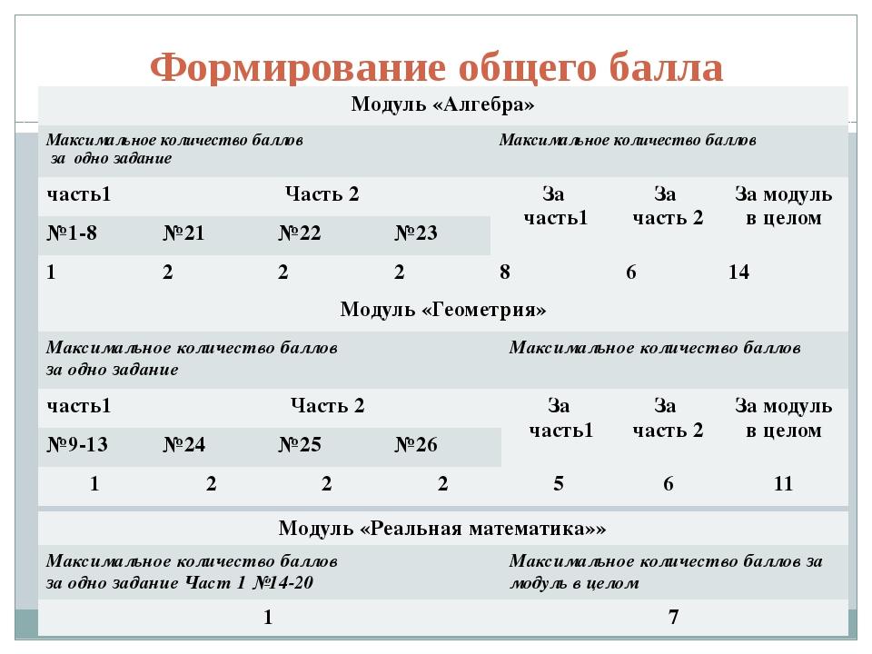 Формирование общего балла Модуль «Алгебра» Максимальное количество баллов за...
