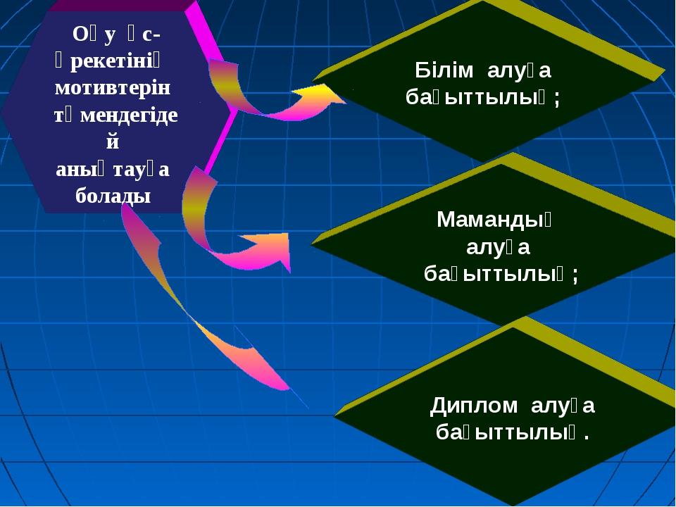 Оқу әс-әрекетінің мотивтерін төмендегідей анықтауға болады Диплом алуға бағыт...