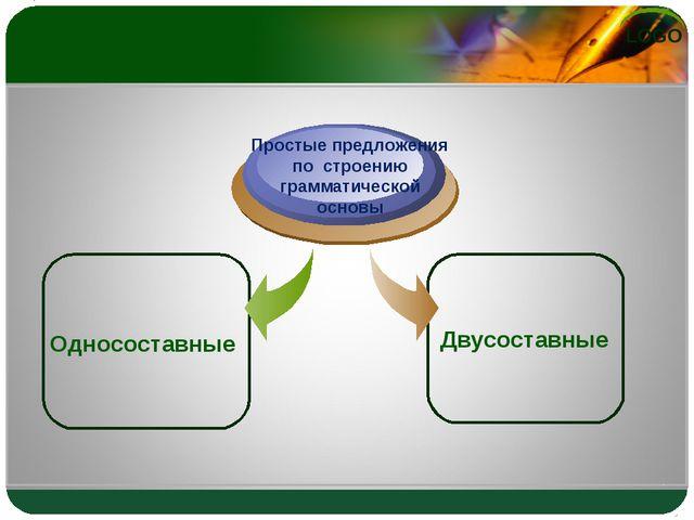 Односоставные Простые предложения по строению грамматической основы Двусоста...