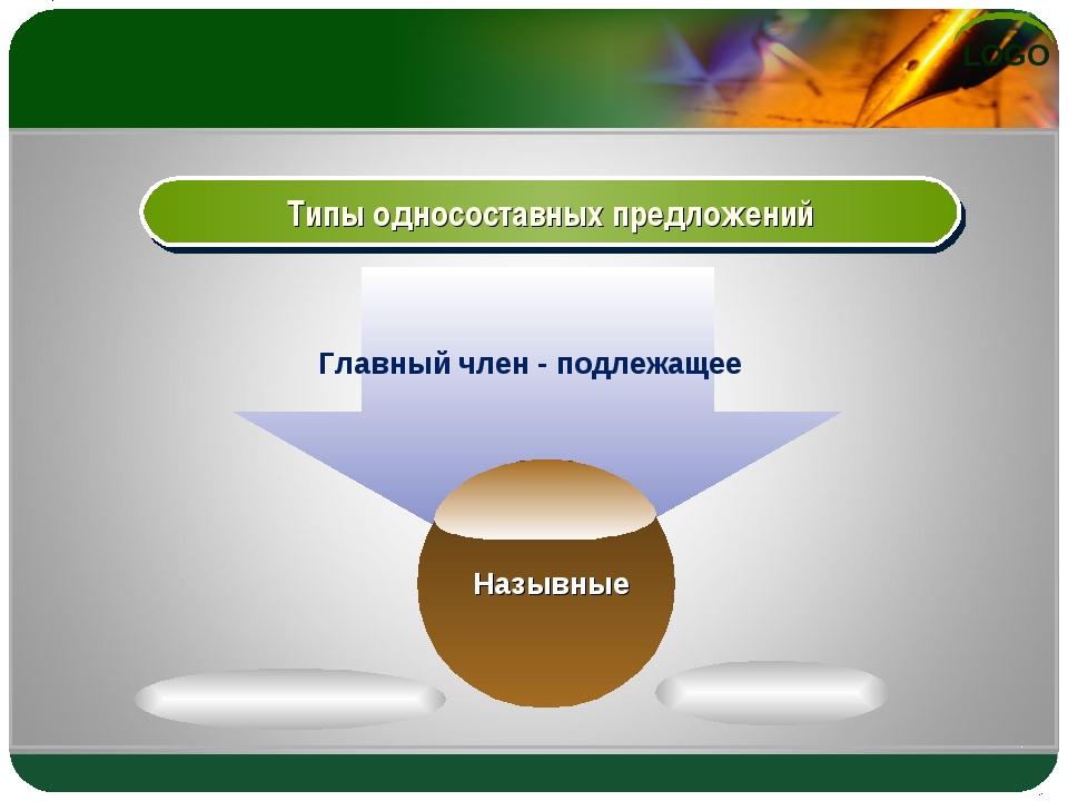 Типы односоставных предложений Главный член - подлежащее LOGO