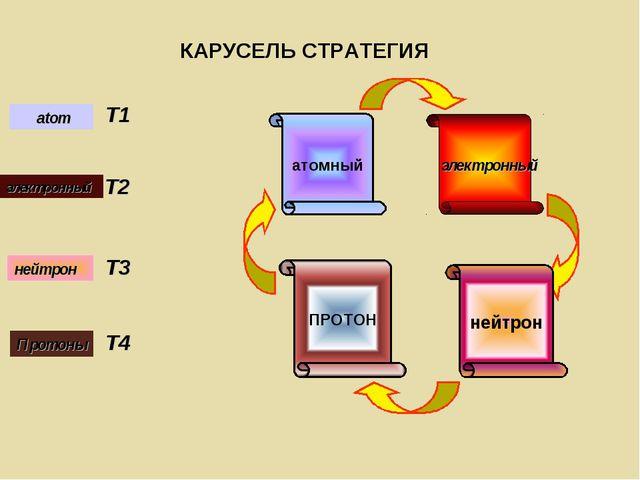 электронный нейтрон ПРОТОН атомный atom T1 электронный T2 Протоны T3 нейтрон...