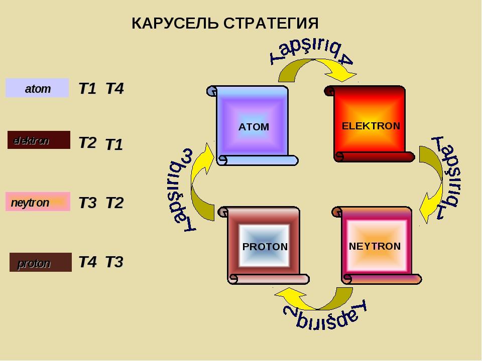 T1 T2 T3 T4 T4 T1 T2 T3 ELEKTRON NEYTRON PROTON ATOM atom elektron proton ney...