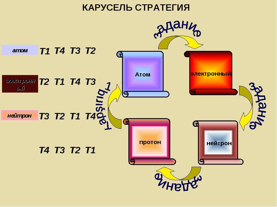 T1 T2 T3 T4 T4 T1 T2 T3 T3 T4 T1 T2 T2 T3 T4 T1 электронный нейтрон протон Ат...