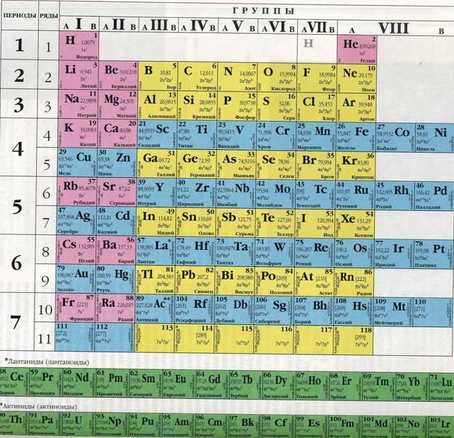 таблица Мен