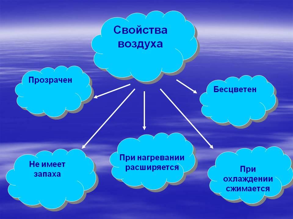 http://5klass.net/datas/okruzhajuschij-mir/Vozdukh-2-klass/0009-009-Svojstva-vozdukha.jpg