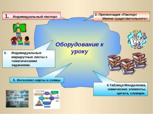 Оборудование к уроку 1. Индивидуальный паспорт 2. Презентация «Паспорт Имени