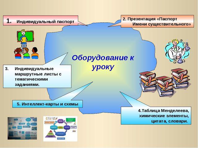 Оборудование к уроку 1. Индивидуальный паспорт 2. Презентация «Паспорт Имени...