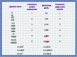 А. 0,037 Б. 0,0037 В. 0,37 А. 3,5216 Б. 0,035216 В. 0,35216 0,0037 0,35216 ?