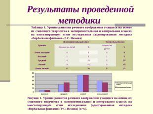 Результаты проведенной методики Таблица 1. Уровни развития речевого воображен