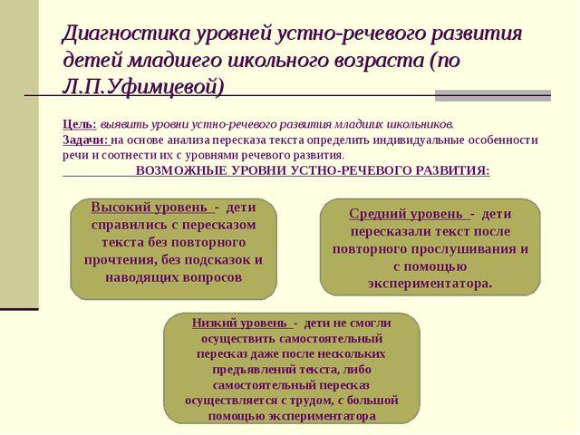 Диагностика уровней устно-речевого развития детей младшего школьного возраст...