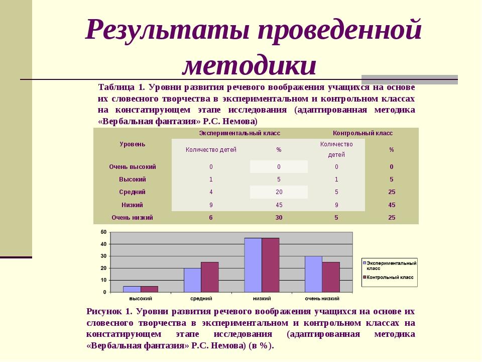 Результаты проведенной методики Таблица 1. Уровни развития речевого воображен...